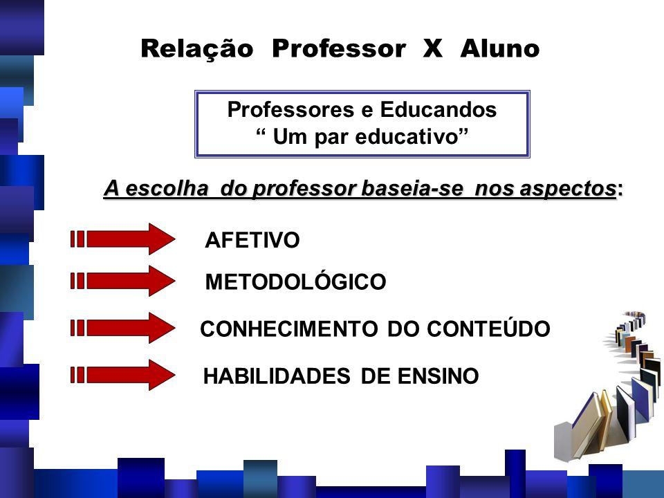 Relação Professor X Aluno Professores e Educandos Um par educativo A escolha do professor baseia-se nos aspectos: AFETIVO METODOLÓGICO CONHECIMENTO DO