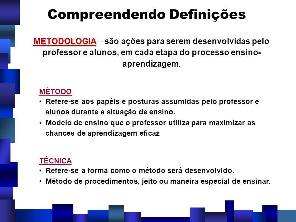 Compreendendo Definições MÉTODO Refere-se aos papéis e posturas assumidas pelo professor e alunos durante a situação de ensino. Modelo de ensino que o