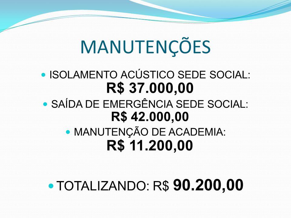 MANUTENÇÕES ISOLAMENTO ACÚSTICO SEDE SOCIAL: R$ 37.000,00 SAÍDA DE EMERGÊNCIA SEDE SOCIAL: R$ 42.000,00 MANUTENÇÃO DE ACADEMIA: R$ 11.200,00 TOTALIZANDO: R$ 90.200,00