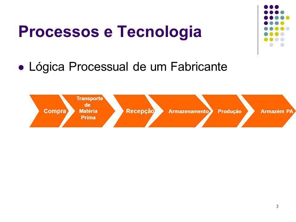 4 Processos e Tecnologia Lógica Processual dos Centro de Distribuição Compra Transporte Primário Recepção Armazenamento Picking Expedição