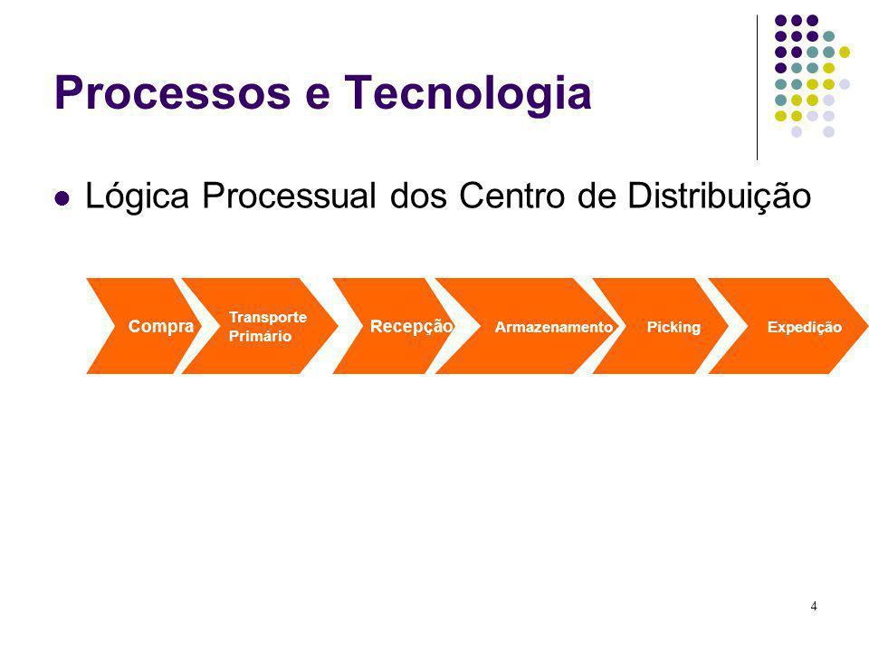 5 Processos e Tecnologia Lógica Processual dos Retalhista/Pontos de Venda Transporte Secundário Recepção Acondicionamento Ponto de Venda Disponibilização Final