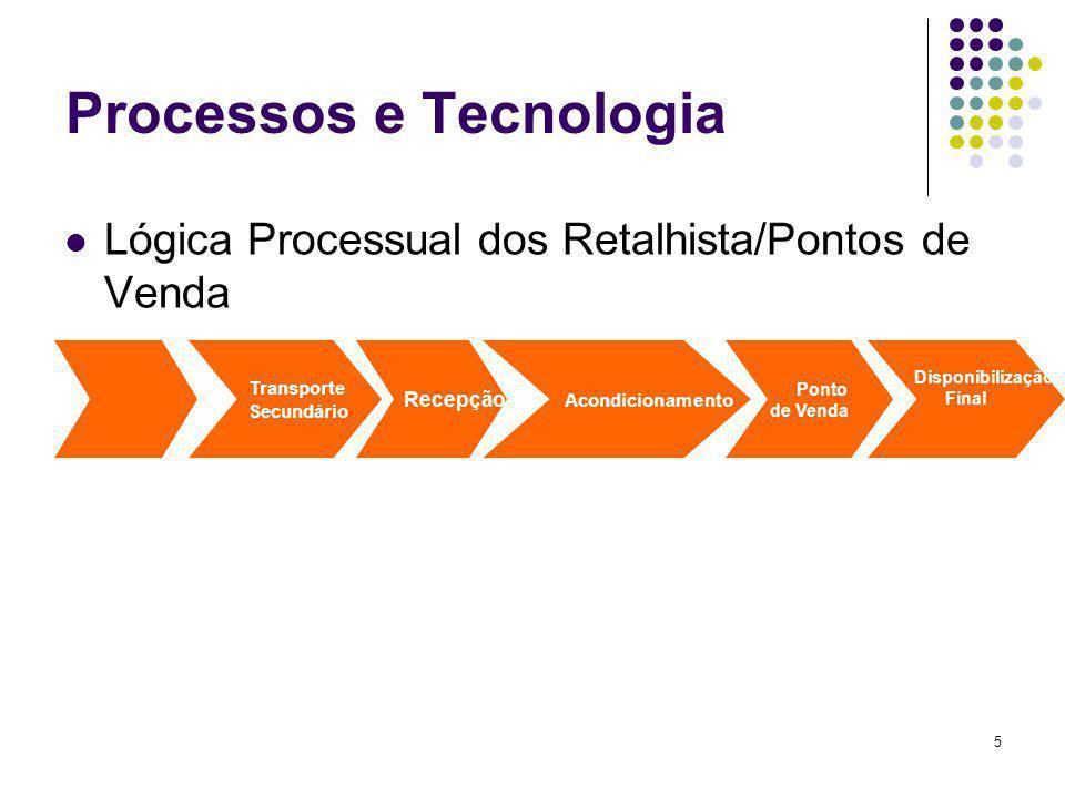 16 Processos e Tecnologia MRP- Materials Requirements Planning Lógica do MRP/MRPII MPS Determinação das Necessidades Necessidades de Compra Necessidades De Fabrico Em casos de limitações Gerir célula produtiva Mais limitada