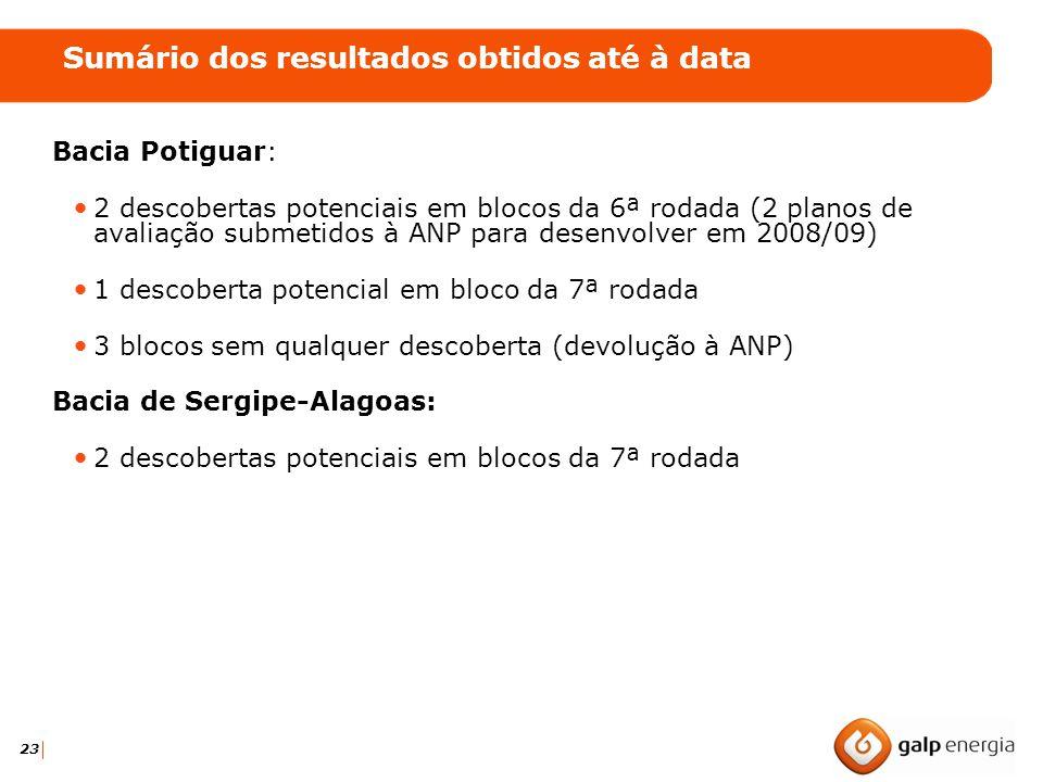 23 Sumário dos resultados obtidos até à data Bacia Potiguar: 2 descobertas potenciais em blocos da 6ª rodada (2 planos de avaliação submetidos à ANP p