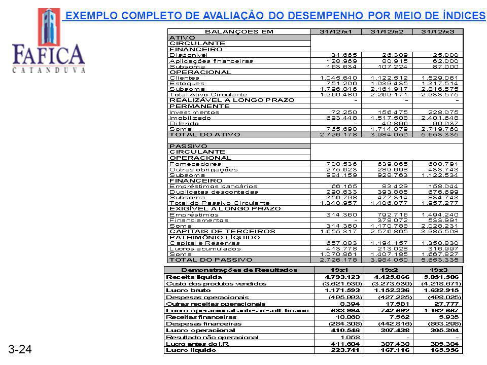 3-24 EXEMPLO COMPLETO DE AVALIAÇÂO DO DESEMPENHO POR MEIO DE ÍNDICES