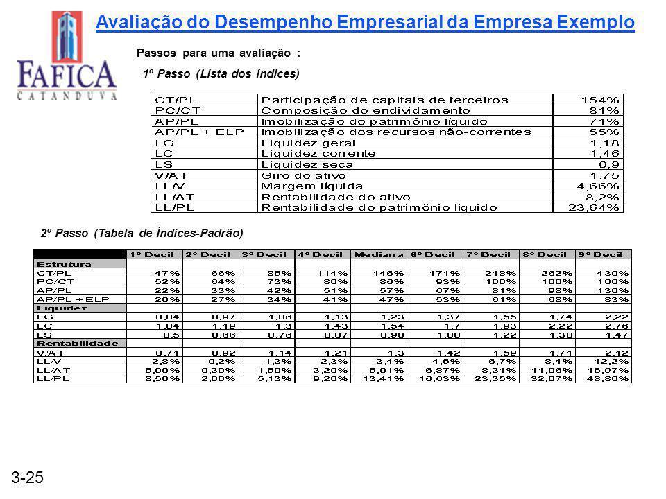 3-25 Passos para uma avaliação : 1º Passo (Lista dos índices) 2º Passo (Tabela de Índices-Padrão) Avaliação do Desempenho Empresarial da Empresa Exemp