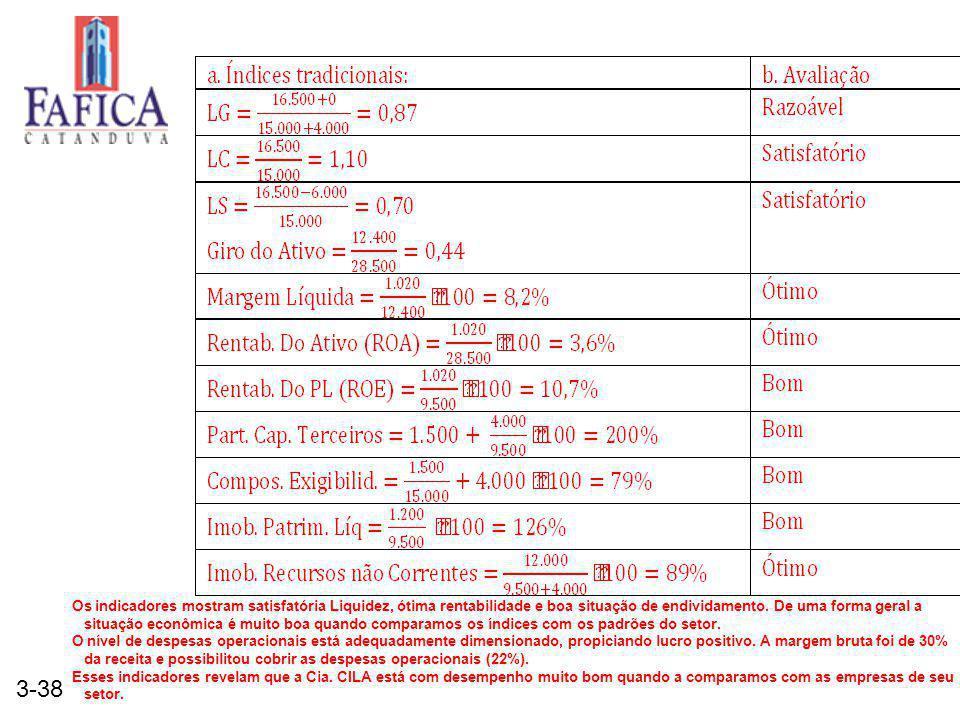 3-38 Os indicadores mostram satisfatória Liquidez, ótima rentabilidade e boa situação de endividamento. De uma forma geral a situação econômica é muit