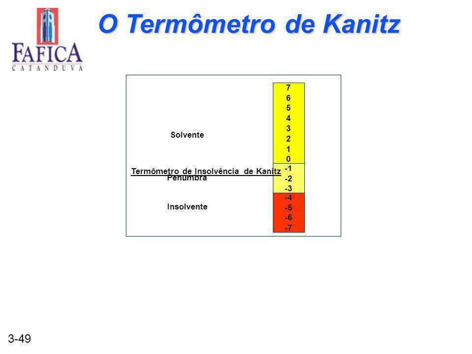3-49 7654321076543210 -2 -3 -4 -5 -6 -7 Termômetro de Insolvência de Kanitz Solvente Penumbra Insolvente O Termômetro de Kanitz