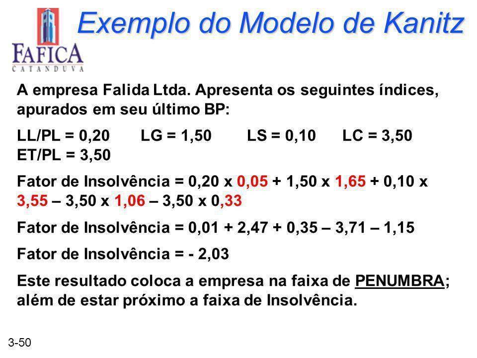3-50 Exemplo do Modelo de Kanitz A empresa Falida Ltda. Apresenta os seguintes índices, apurados em seu último BP: LL/PL = 0,20 LG = 1,50 LS = 0,10 LC