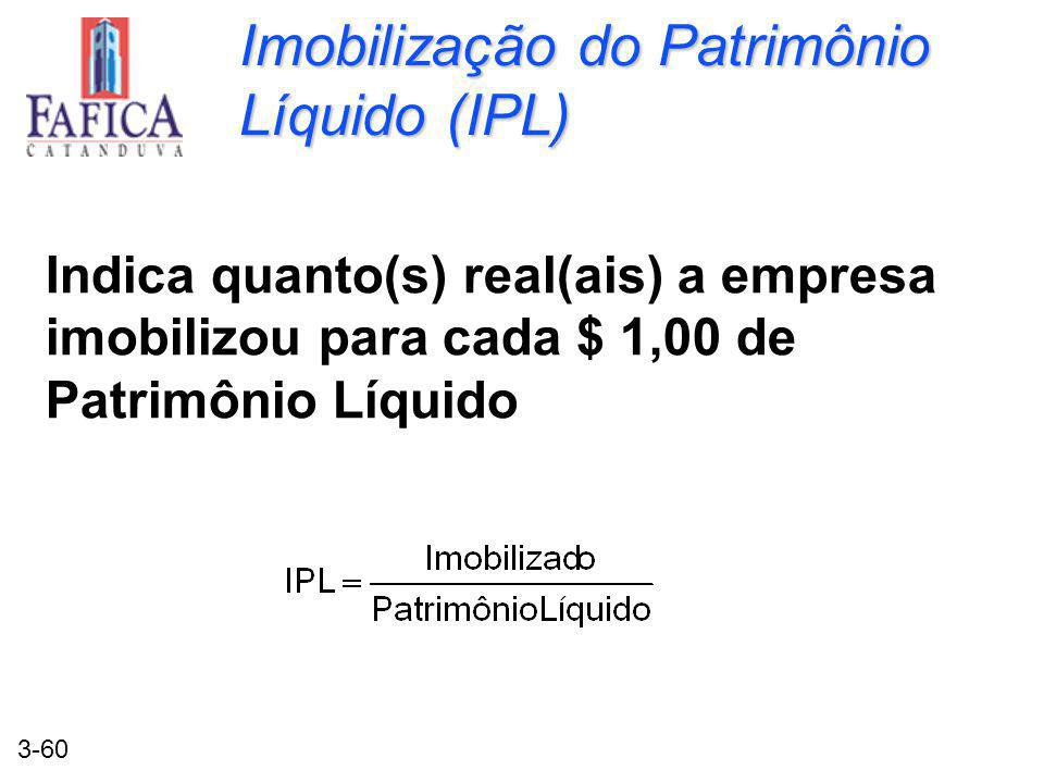 3-60 Imobilização do Patrimônio Líquido (IPL) Indica quanto(s) real(ais) a empresa imobilizou para cada $ 1,00 de Patrimônio Líquido