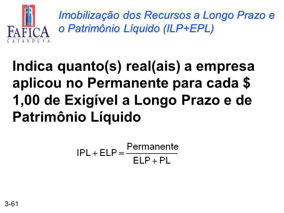3-61 Imobilização dos Recursos a Longo Prazo e o Patrimônio Líquido (ILP+EPL) Indica quanto(s) real(ais) a empresa aplicou no Permanente para cada $ 1