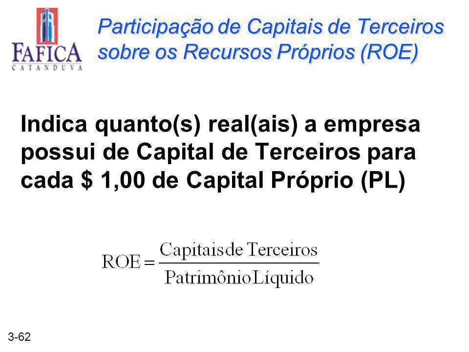3-62 Participação de Capitais de Terceiros sobre os Recursos Próprios (ROE) Indica quanto(s) real(ais) a empresa possui de Capital de Terceiros para cada $ 1,00 de Capital Próprio (PL)