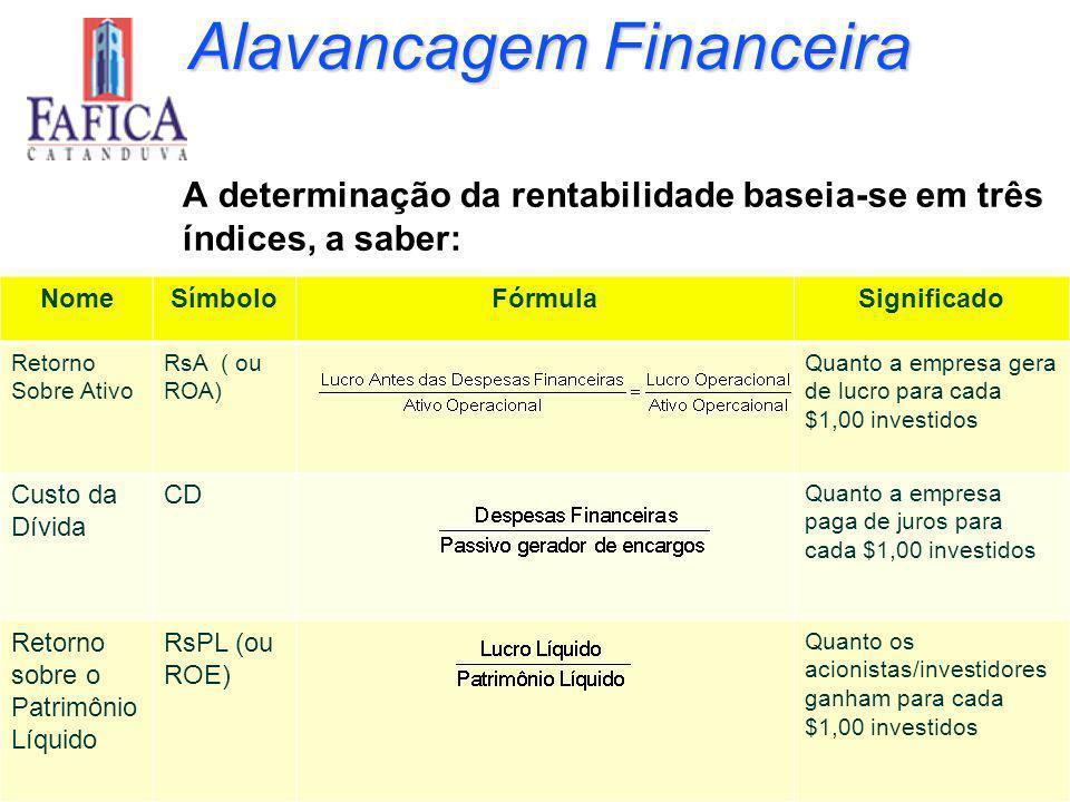 3-64 Alavancagem Financeira A determinação da rentabilidade baseia-se em três índices, a saber: NomeSímboloFórmulaSignificado Retorno Sobre Ativo RsA ( ou ROA) Quanto a empresa gera de lucro para cada $1,00 investidos Custo da Dívida CD Quanto a empresa paga de juros para cada $1,00 investidos Retorno sobre o Patrimônio Líquido RsPL (ou ROE) Quanto os acionistas/investidores ganham para cada $1,00 investidos