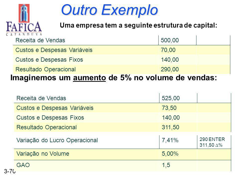 3-70 Outro Exemplo Uma empresa tem a seguinte estrutura de capital: Imaginemos um aumento de 5% no volume de vendas: Receita de Vendas500,00 Custos e Despesas Variáveis70,00 Custos e Despesas Fixos140,00 Resultado Operacional290,00 Receita de Vendas525,00 Custos e Despesas Variáveis73,50 Custos e Despesas Fixos140,00 Resultado Operacional311,50 Variação do Lucro Operacional7,41% 290 ENTER 311,50 % Variação no Volume5,00% GAO1,5