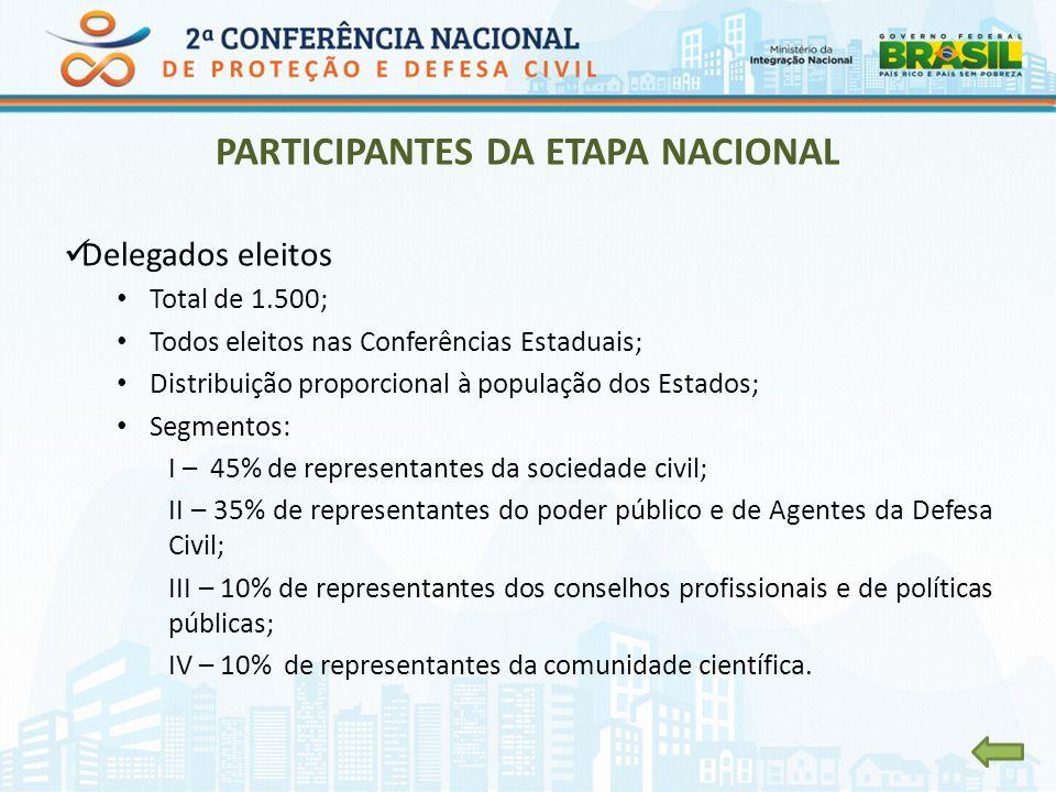PARTICIPANTES DA ETAPA NACIONAL Delegados eleitos Total de 1.500; Todos eleitos nas Conferências Estaduais; Distribuição proporcional à população dos