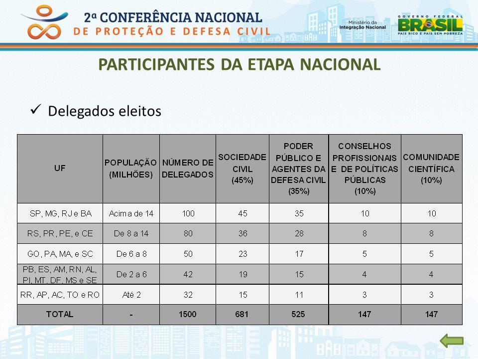 PARTICIPANTES DA ETAPA NACIONAL Delegados eleitos