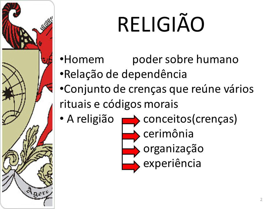 2 RELIGIÃO Homem poder sobre humano Relação de dependência Conjunto de crenças que reúne vários rituais e códigos morais A religião conceitos(crenças) cerimônia organização experiência