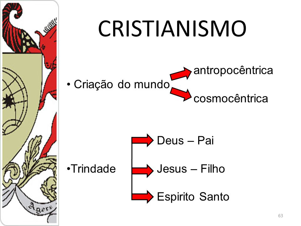 CRISTIANISMO 63 antropocêntrica Criação do mundo cosmocêntrica Deus – Pai TrindadeJesus – Filho Espirito Santo
