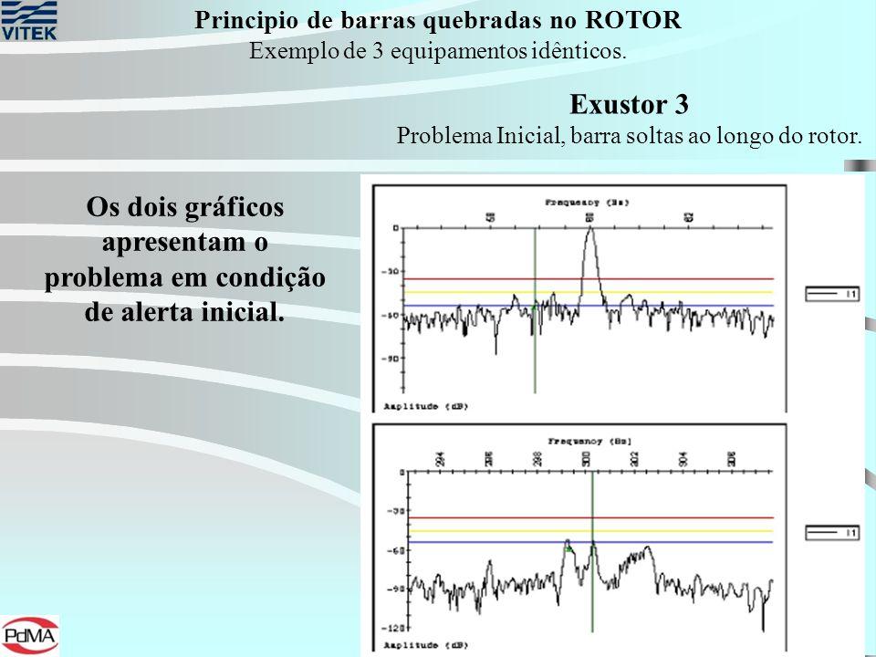Principio de barras quebradas no ROTOR Exemplo de 3 equipamentos idênticos. Os dois gráficos apresentam o problema em condição de alerta inicial. Exus