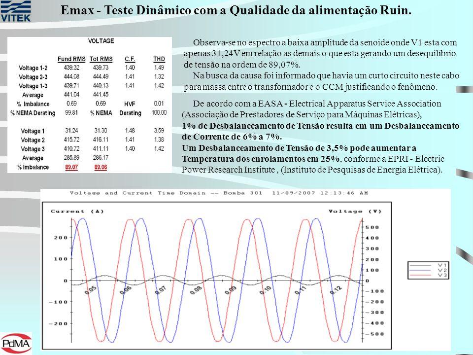 Observa-se no espectro a baixa amplitude da senoide onde V1 esta com apenas 31,24V em relação as demais o que esta gerando um desequilíbrio de tensão