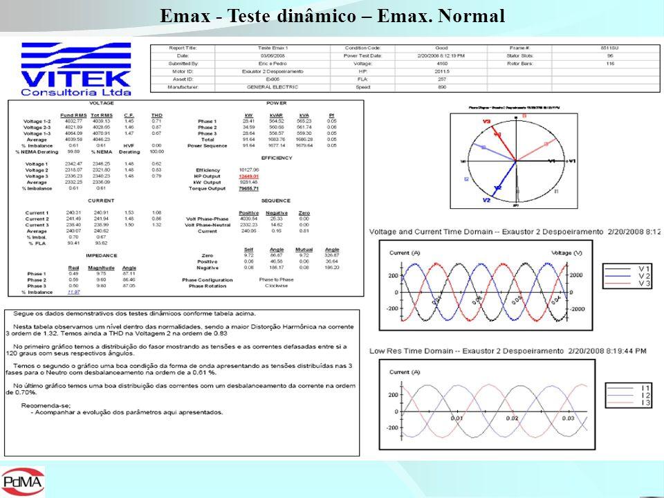 Emax - Teste dinâmico – Emax. Normal
