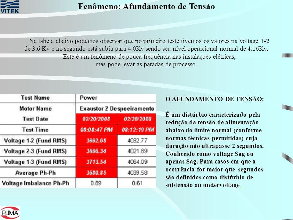 Na tabela abaixo podemos observar que no primeiro teste tivemos os valores na Voltage 1-2 de 3.6 Kv e no segundo está subiu para 4.0Kv sendo seu nível