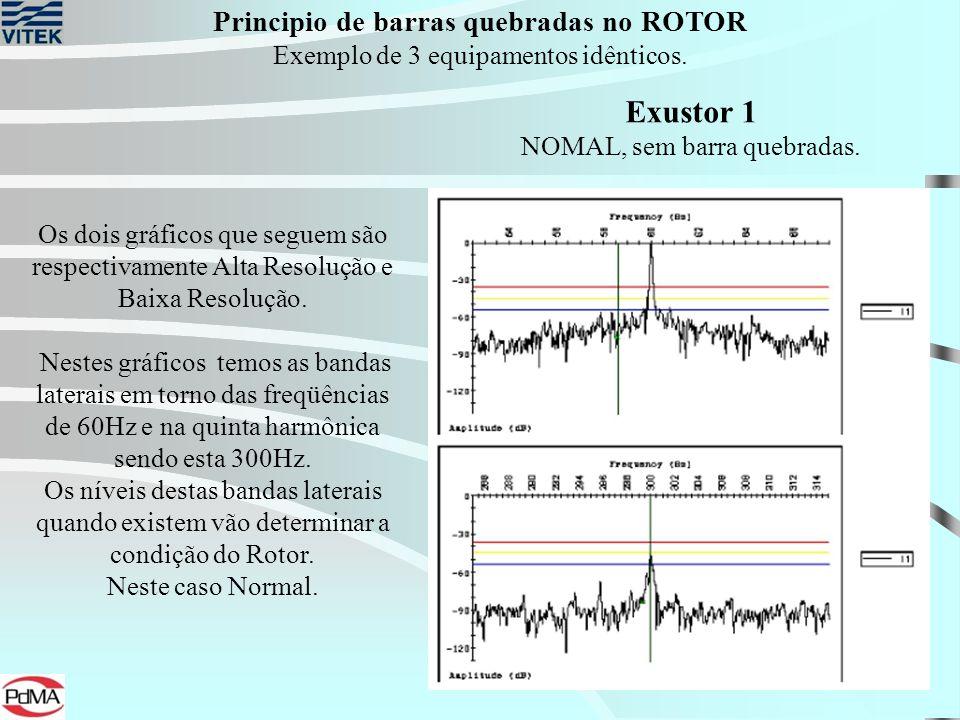 Principio de barras quebradas no ROTOR Exemplo de 3 equipamentos idênticos. Exustor 1 NOMAL, sem barra quebradas. Os dois gráficos que seguem são resp