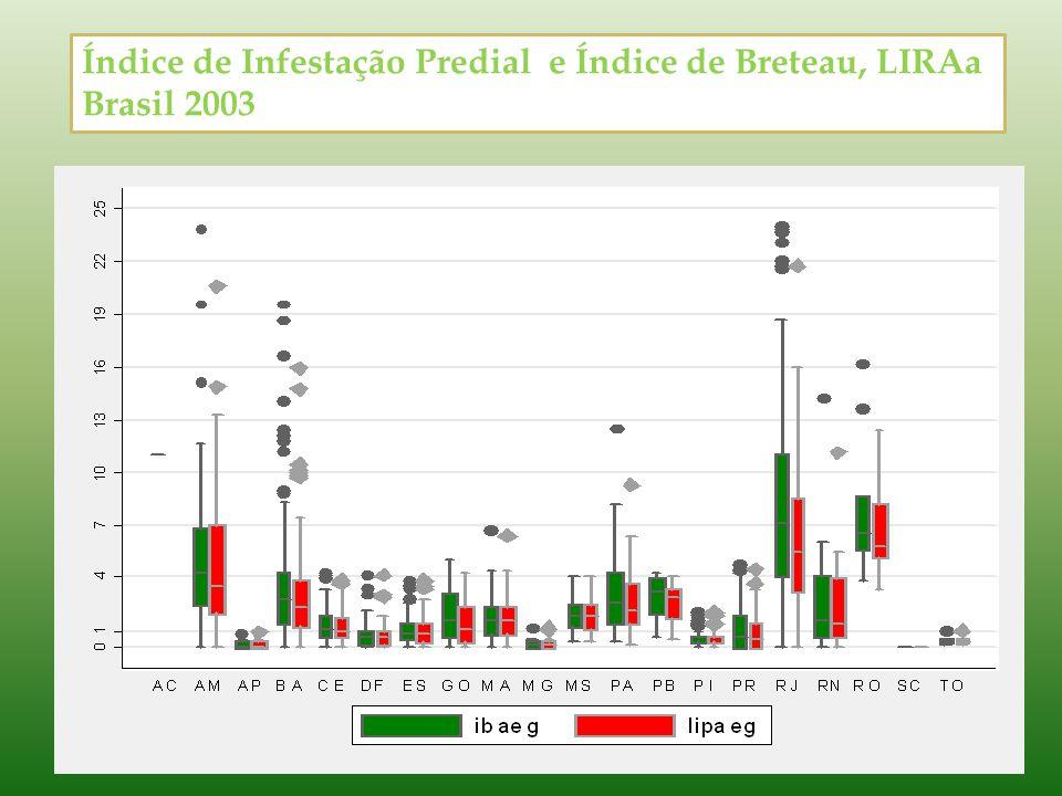 Índice de Infestação Predial e Índice de Breteau, LIRAa Brasil 2003