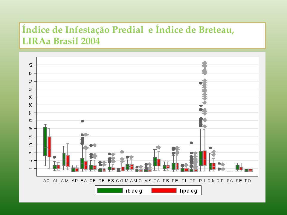 Índice de Infestação Predial e Índice de Breteau, LIRAa Brasil 2004