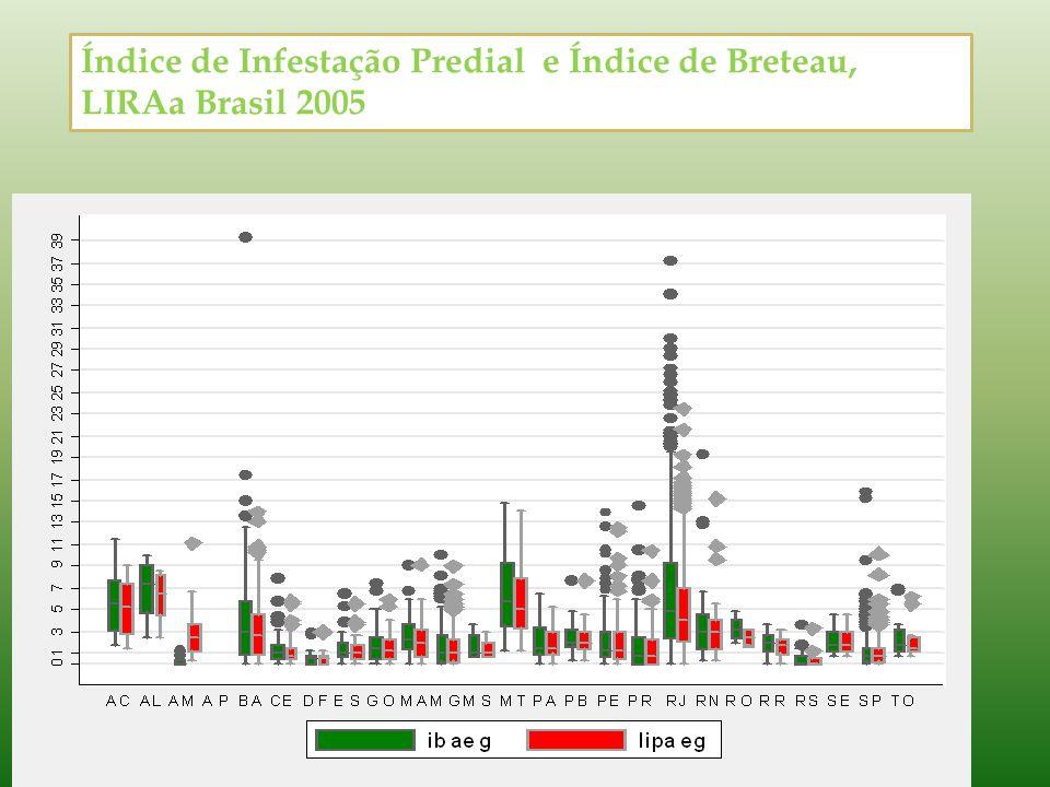 Índice de Infestação Predial e Índice de Breteau, LIRAa Brasil 2005