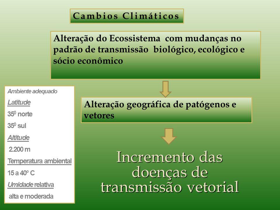 Ambiente adequado Latitude 35 0 norte 35 0 sul Altitude 2.200 m Temperatura ambiental 15 a 40° C Umidade relativa alta e moderada Cambios Climáticos A