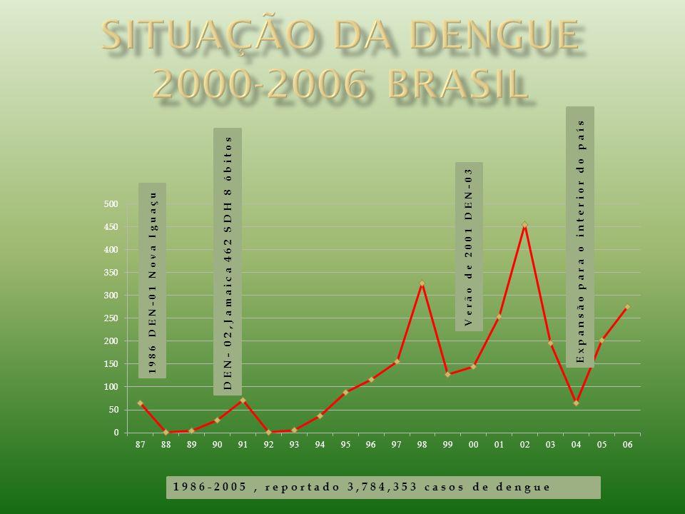 1986 DEN-01 Nova Iguaçu 1986-2005, reportado 3,784,353 casos de dengue DEN- 02,Jamaica 462 SDH 8 óbitos Verão de 2001 DEN-03 Expansão para o interior do país