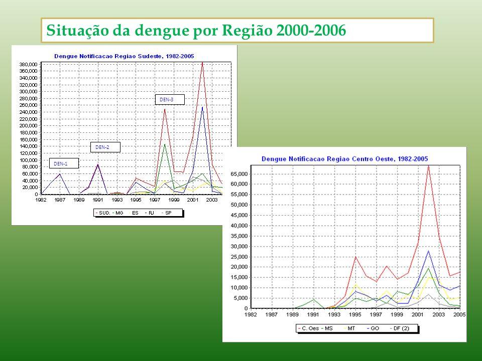 Situação da dengue por Região 2000-2006 DEN-1 DEN-2 DEN-3