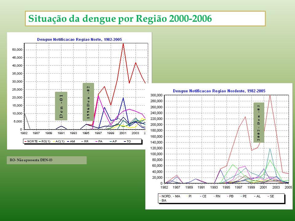 Situação da dengue por Região 2000-2006 Den -01 1996Den -02 RO- Não apresenta DEN-03 2002- Den -03