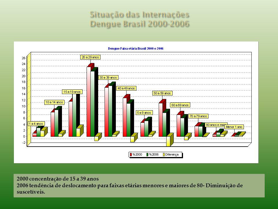 2000 concentração de 15 a 39 anos 2006 tendência de deslocamento para faixas etárias menores e maiores de 80- Diminuição de suscetíveis.