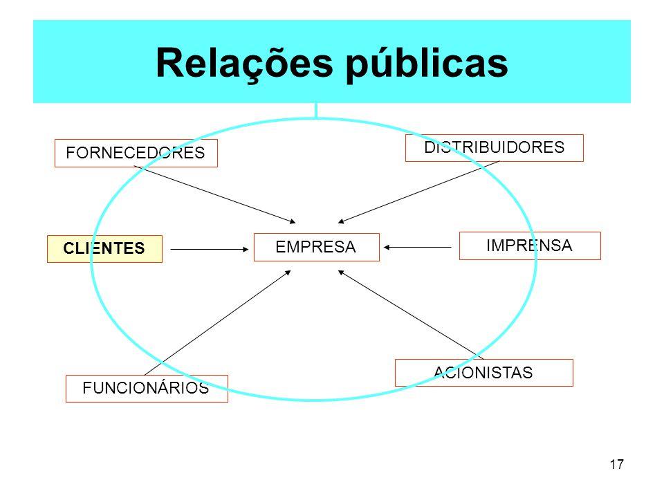 17 Relações públicas EMPRESA FORNECEDORES DISTRIBUIDORES CLIENTES IMPRENSA FUNCIONÁRIOS ACIONISTAS