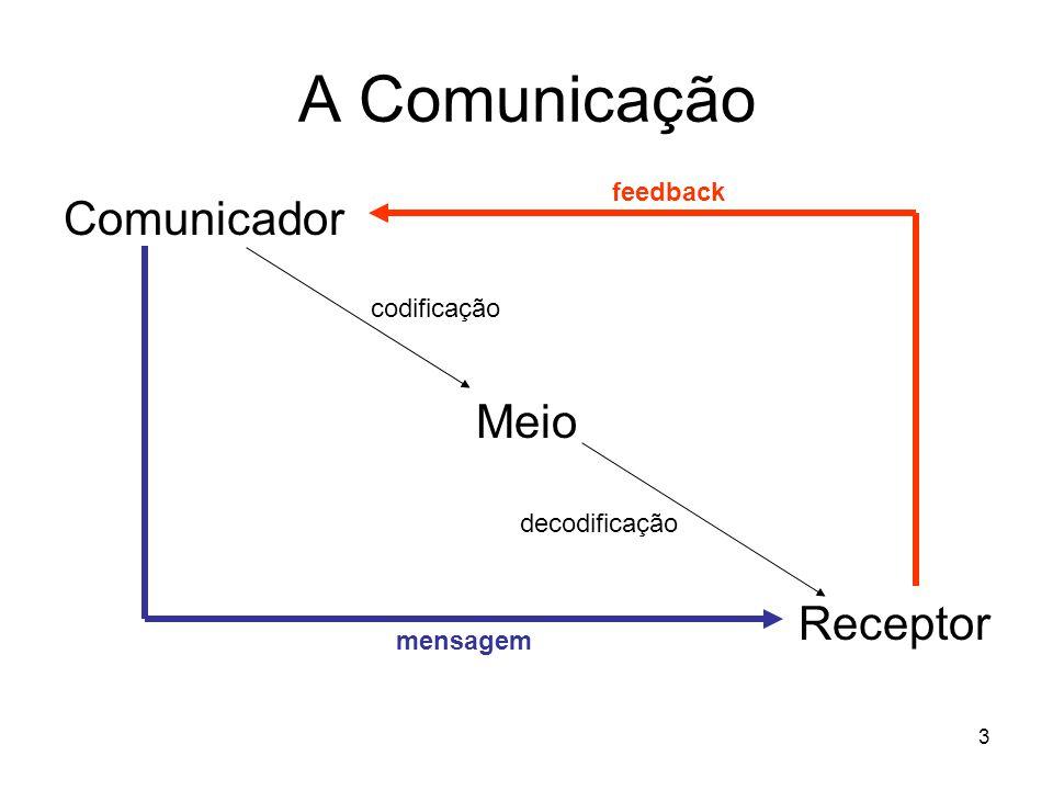 3 Comunicador Meio Receptor A Comunicação codificação decodificação mensagem feedback