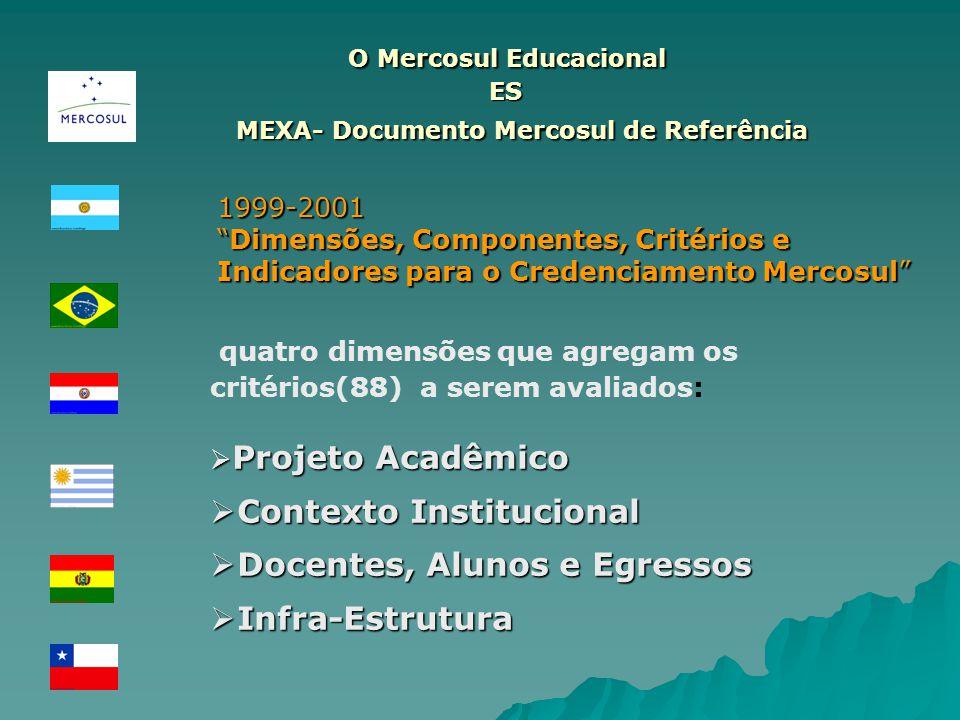 O Mercosul Educacional ES O Mercosul Educacional ES MEXA- Documento Mercosul de Referência MEXA- Documento Mercosul de Referência quatro dimensões que agregam os critérios(88) a serem avaliados: Projeto Acadêmico Projeto Acadêmico Contexto Institucional Contexto Institucional Docentes, Alunos e Egressos Docentes, Alunos e Egressos Infra-Estrutura Infra-Estrutura 1999-2001 Dimensões, Componentes, Critérios e Indicadores para o Credenciamento MercosulDimensões, Componentes, Critérios e Indicadores para o Credenciamento Mercosul