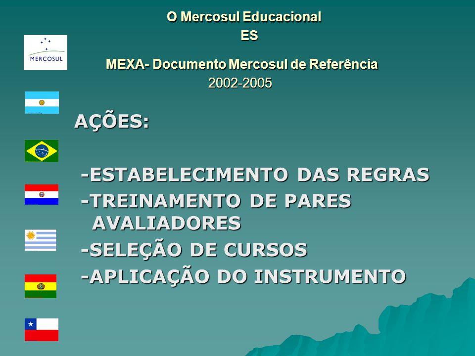 O Mercosul Educacional ES MEXA- Documento Mercosul de Referência 2002-2005 O Mercosul Educacional ES MEXA- Documento Mercosul de Referência 2002-2005 AÇÕES: -ESTABELECIMENTO DAS REGRAS -ESTABELECIMENTO DAS REGRAS -TREINAMENTO DE PARES AVALIADORES -TREINAMENTO DE PARES AVALIADORES -SELEÇÃO DE CURSOS -SELEÇÃO DE CURSOS -APLICAÇÃO DO INSTRUMENTO -APLICAÇÃO DO INSTRUMENTO