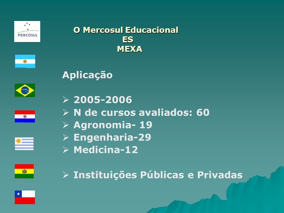 O Mercosul Educacional ES MEXA MEXA Aplicação 2005-2006 N de cursos avaliados: 60 Agronomia- 19 Engenharia-29 Medicina-12 Instituições Públicas e Priv
