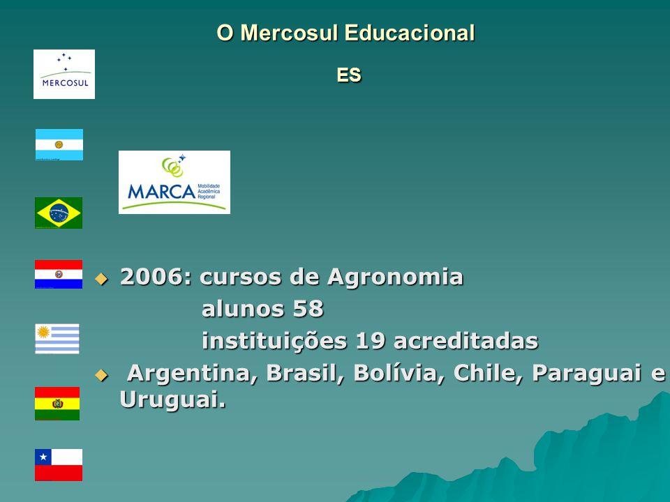 O Mercosul Educacional ES 2006: cursos de Agronomia 2006: cursos de Agronomia alunos 58 alunos 58 instituições 19 acreditadas instituições 19 acreditadas Argentina, Brasil, Bolívia, Chile, Paraguai e Uruguai.