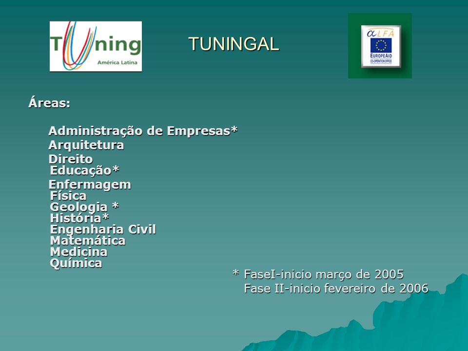 TUNINGAL Áreas: Administração de Empresas* Administração de Empresas* Arquitetura Arquitetura Direito Educação* Direito Educação* Enfermagem Física Ge
