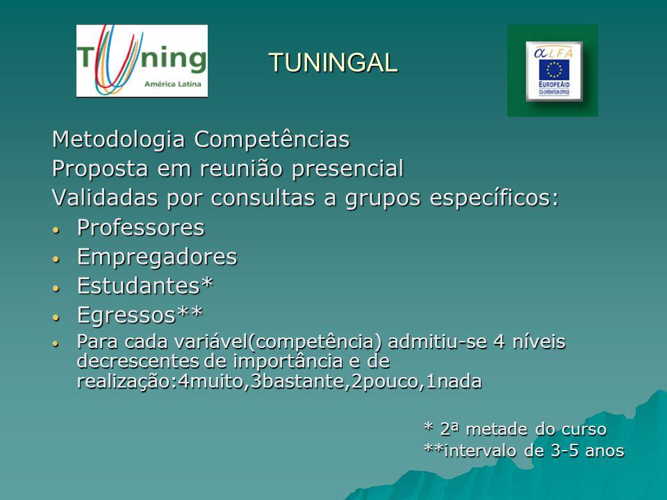 TUNINGAL Metodologia Competências Proposta em reunião presencial Validadas por consultas a grupos específicos: Professores Professores Empregadores Em