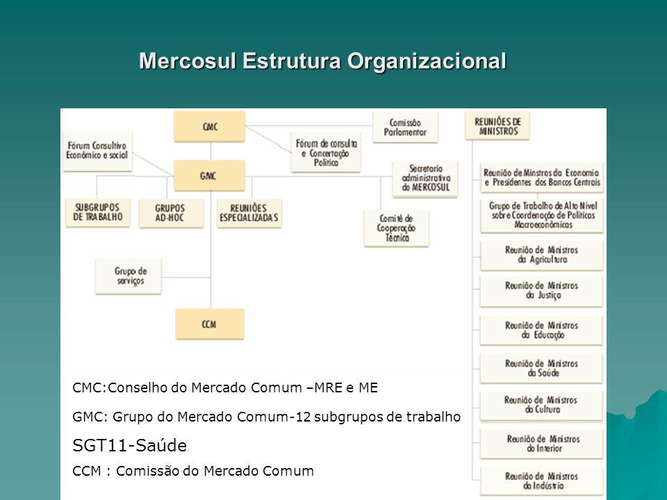 Mercosul Estrutura Organizacional CMC:Conselho do Mercado Comum –MRE e ME GMC: Grupo do Mercado Comum-12 subgrupos de trabalho SGT11-Saúde CCM : Comis