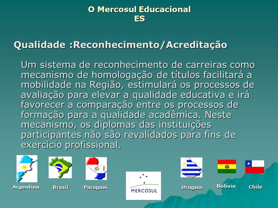 O Mercosul Educacional ES Qualidade :Reconhecimento/Acreditação Um sistema de reconhecimento de carreiras como mecanismo de homologação de títulos fac