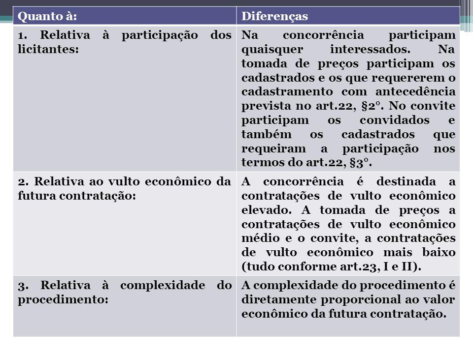 Direito Administrativo – Professora Amanda Almozara Quanto à:Diferenças 1. Relativa à participação dos licitantes: Na concorrência participam quaisque