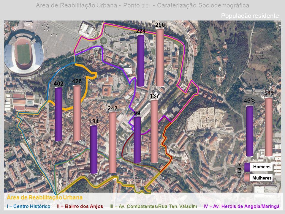 Área de Reabilitação Urbana - Ponto II - Caraterização Sociodemográfica Área de Reabilitação Urbana I – Centro HistóricoII – Bairro dos AnjosIII – Av.