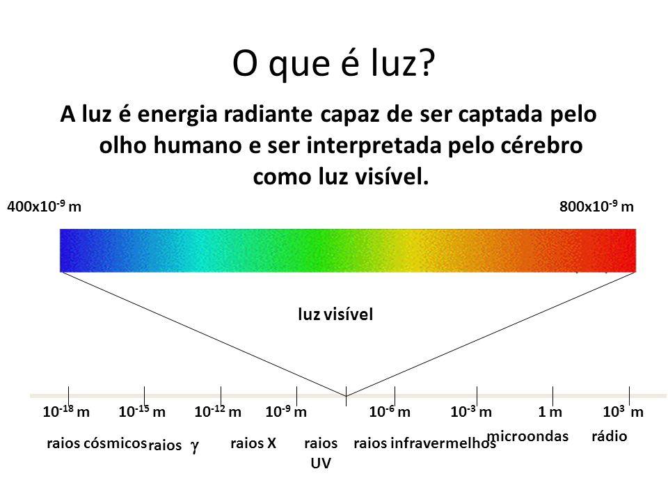 A luz é energia radiante capaz de ser captada pelo olho humano e ser interpretada pelo cérebro como luz visível. luz visível 400x10 -9 m800x10 -9 m 10
