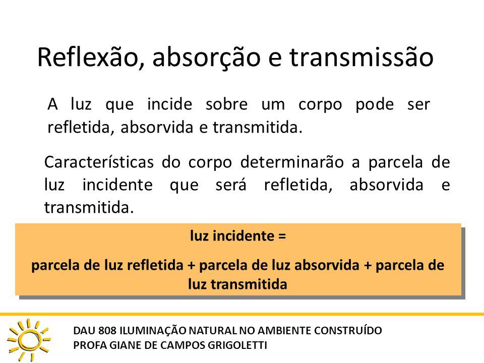 Reflexão, absorção e transmissão A luz que incide sobre um corpo pode ser refletida, absorvida e transmitida. Características do corpo determinarão a