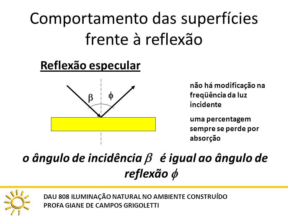 Comportamento das superfícies frente à reflexão o ângulo de incidência é igual ao ângulo de reflexão Reflexão especular não há modificação na freqüênc