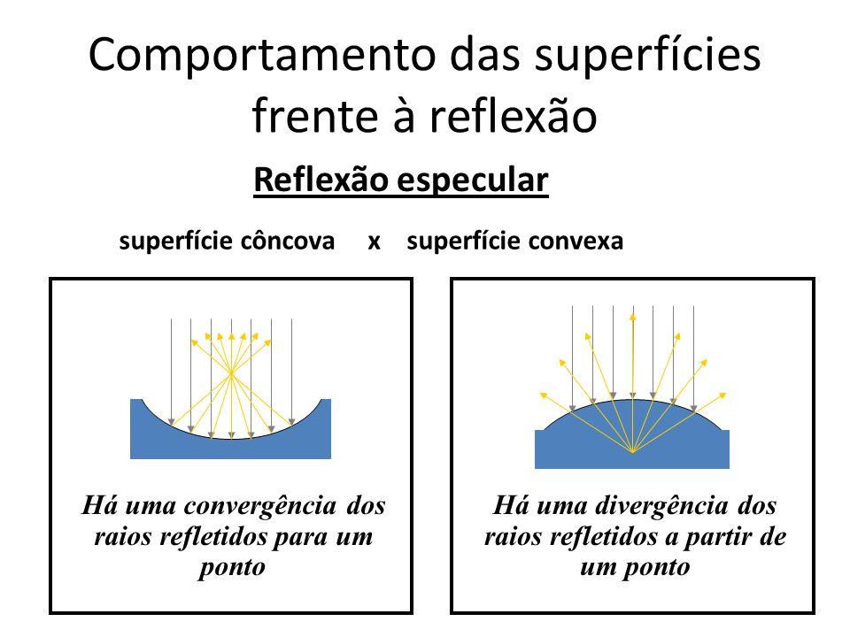 Comportamento das superfícies frente à reflexão Reflexão especular superfície côncova x superfície convexa Há uma divergência dos raios refletidos a p